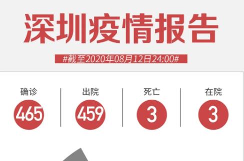 8月12日深圳无新增病例!一境外输入确诊患者治愈数月后复阳