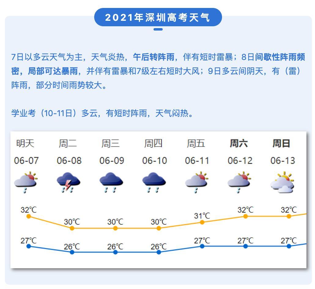 """""""每逢高考必有雨""""?今年高考天气来了!"""