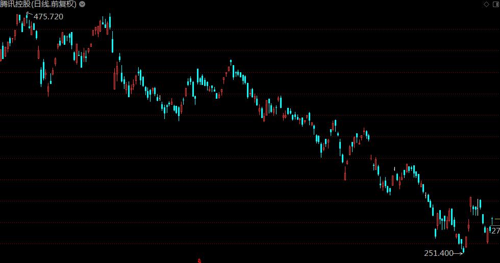 恒指涨0.81%报25862点腾讯(00700)高开4.34%