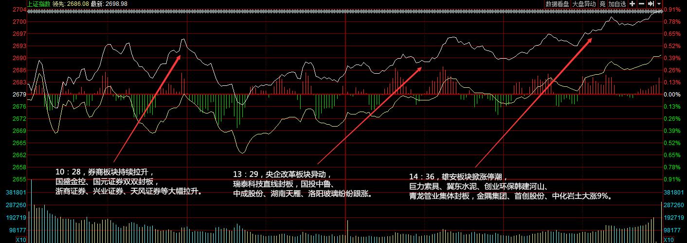 涨停分析:央企改革概念午后走强雄安板块掀涨停潮