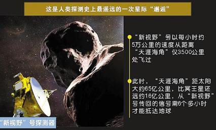 """探测器飞越""""天涯海角"""" 成史上最远星际""""邂逅"""""""