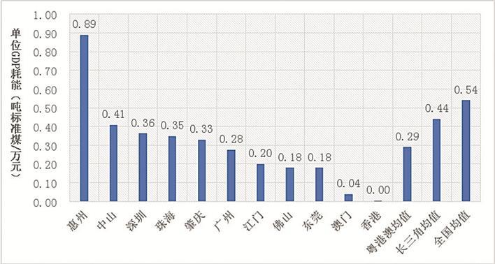 单位gdp能耗是多少_中国建立GDP能耗指标公报制度 明年开始实施