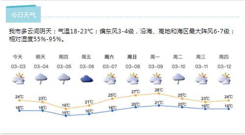 深新早点丨深圳拥堵指数昨居全国榜首,交警呼吁错峰出行(语音播报)