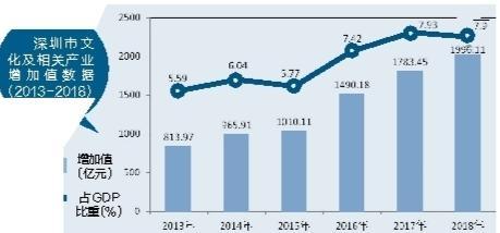 深圳文化产业爆发式增长 文化增加值位居全国大中城市第三名