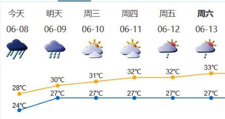 深新早点 | 暴雨、雷雨大风持续,深圳多预警生效中!上班上学注意(语音播报)